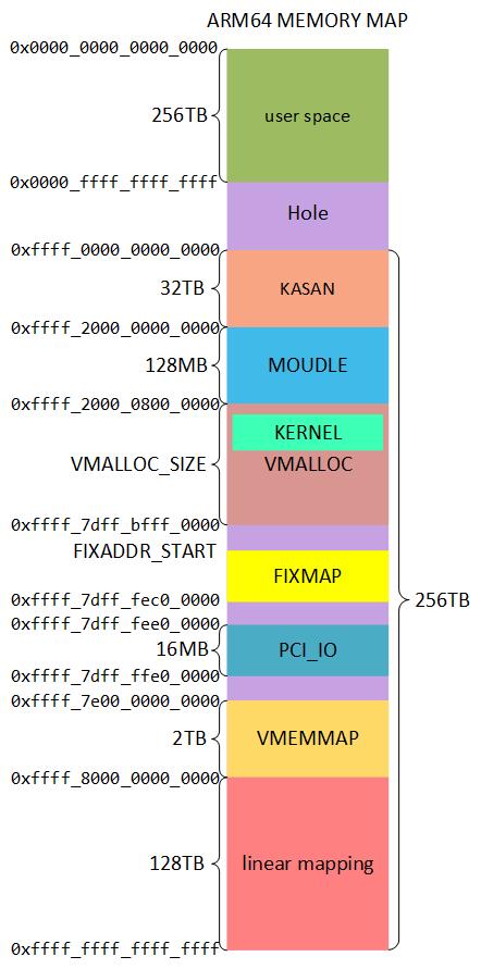 kernel地址空间分布.png